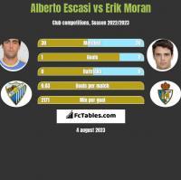 Alberto Escasi vs Erik Moran h2h player stats