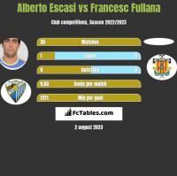 Alberto Escasi vs Francesc Fullana h2h player stats