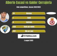 Alberto Escasi vs Galder Cerrajeria h2h player stats