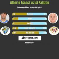 Alberto Escasi vs Isi Palazon h2h player stats
