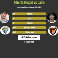 Alberto Escasi vs Jairo h2h player stats