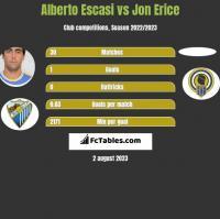 Alberto Escasi vs Jon Erice h2h player stats
