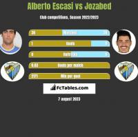 Alberto Escasi vs Jozabed h2h player stats