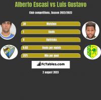 Alberto Escasi vs Luis Gustavo h2h player stats