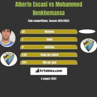 Alberto Escasi vs Mohammed Benkhemassa h2h player stats