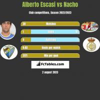 Alberto Escasi vs Nacho h2h player stats