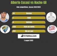 Alberto Escasi vs Nacho Gil h2h player stats