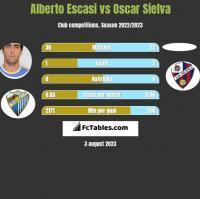 Alberto Escasi vs Oscar Sielva h2h player stats