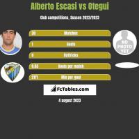 Alberto Escasi vs Otegui h2h player stats