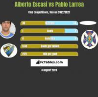 Alberto Escasi vs Pablo Larrea h2h player stats