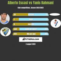Alberto Escasi vs Yanis Rahmani h2h player stats