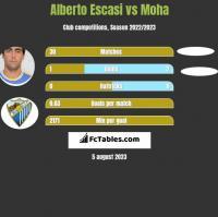 Alberto Escasi vs Moha h2h player stats