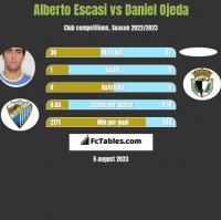 Alberto Escasi vs Daniel Ojeda h2h player stats