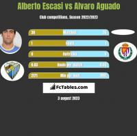 Alberto Escasi vs Alvaro Aguado h2h player stats