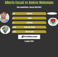 Alberto Escasi vs Andres Mohedano h2h player stats