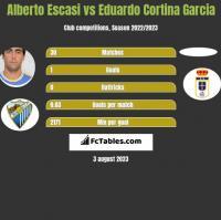 Alberto Escasi vs Eduardo Cortina Garcia h2h player stats