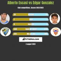 Alberto Escasi vs Edgar Gonzalez h2h player stats