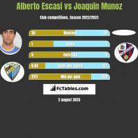 Alberto Escasi vs Joaquin Munoz h2h player stats
