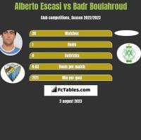 Alberto Escasi vs Badr Boulahroud h2h player stats