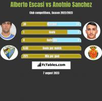 Alberto Escasi vs Anotnio Sanchez h2h player stats
