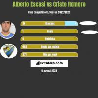 Alberto Escasi vs Cristo Romero h2h player stats