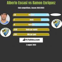Alberto Escasi vs Ramon Enriquez h2h player stats