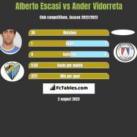 Alberto Escasi vs Ander Vidorreta h2h player stats