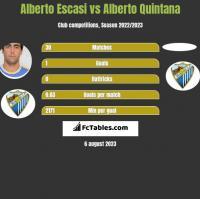 Alberto Escasi vs Alberto Quintana h2h player stats