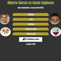 Alberto Garcia vs Casto Espinosa h2h player stats