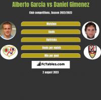 Alberto Garcia vs Daniel Gimenez h2h player stats