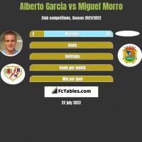 Alberto Garcia vs Miguel Morro h2h player stats