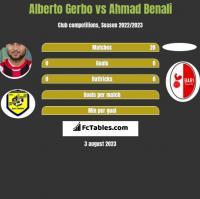 Alberto Gerbo vs Ahmad Benali h2h player stats