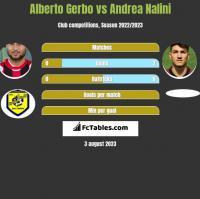 Alberto Gerbo vs Andrea Nalini h2h player stats