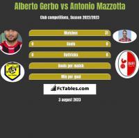 Alberto Gerbo vs Antonio Mazzotta h2h player stats