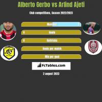 Alberto Gerbo vs Arlind Ajeti h2h player stats