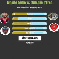 Alberto Gerbo vs Christian D'Urso h2h player stats