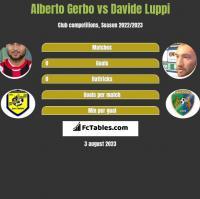 Alberto Gerbo vs Davide Luppi h2h player stats