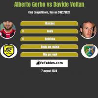 Alberto Gerbo vs Davide Voltan h2h player stats