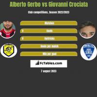 Alberto Gerbo vs Giovanni Crociata h2h player stats