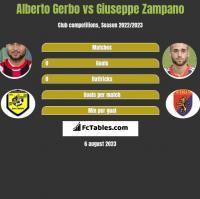 Alberto Gerbo vs Giuseppe Zampano h2h player stats