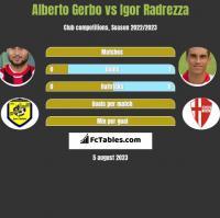 Alberto Gerbo vs Igor Radrezza h2h player stats