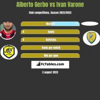 Alberto Gerbo vs Ivan Varone h2h player stats