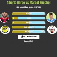 Alberto Gerbo vs Marcel Buechel h2h player stats