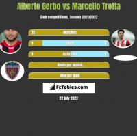 Alberto Gerbo vs Marcello Trotta h2h player stats