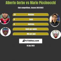 Alberto Gerbo vs Mario Piccinocchi h2h player stats