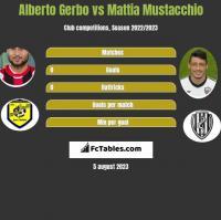 Alberto Gerbo vs Mattia Mustacchio h2h player stats