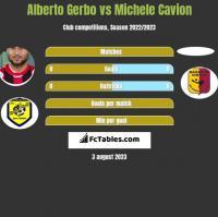 Alberto Gerbo vs Michele Cavion h2h player stats