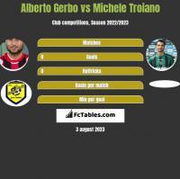 Alberto Gerbo vs Michele Troiano h2h player stats