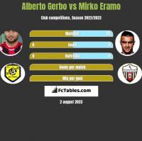 Alberto Gerbo vs Mirko Eramo h2h player stats