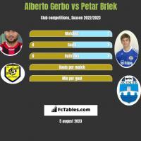 Alberto Gerbo vs Petar Brlek h2h player stats